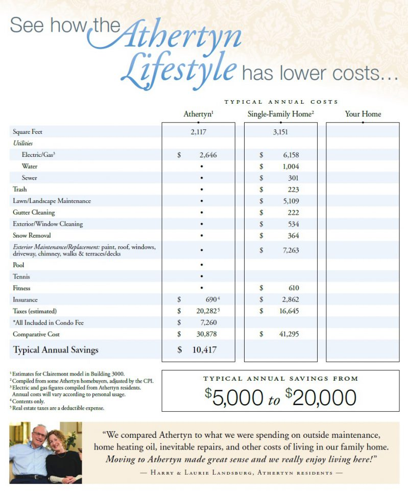 7f1d6-see-how-the-athertyn-lifestyle-has-lower-costs-2016